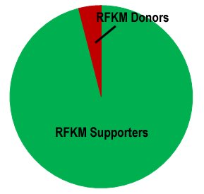 supporters vs. donors